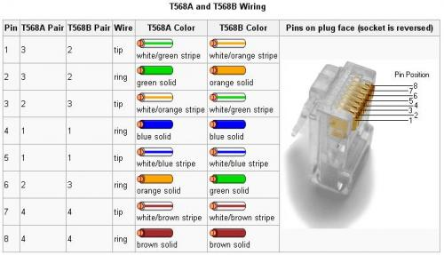 T568a B Wiring - Wiring Diagram on s-video plug wiring diagram, rj11 plug wiring diagram, extension cord plug wiring diagram, cat5e plug wiring diagram, rj45 plug wiring diagram, 10p10c plug wiring diagram,